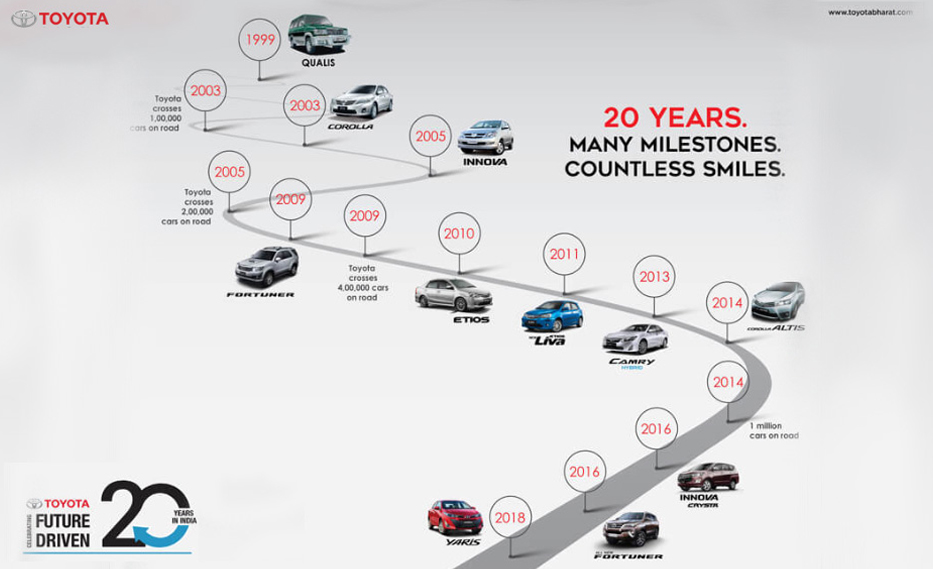 20 Years Of Toyota Kirloskar Motors In India