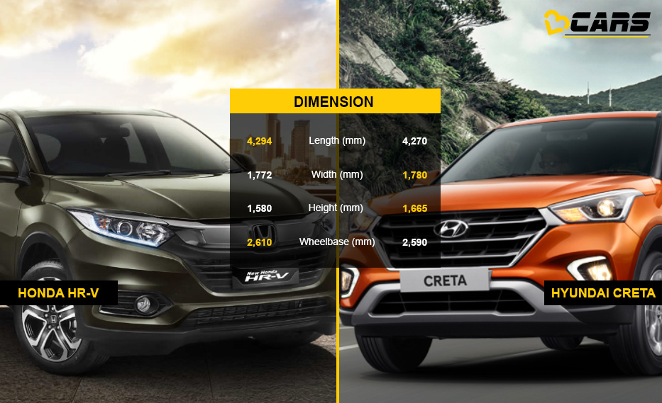 Honda HR-V vs Hyundai Creta Dimension Comparison