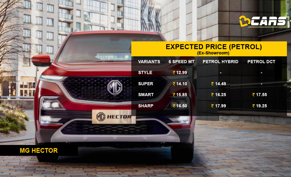 MG Hector Expected Price Petrol