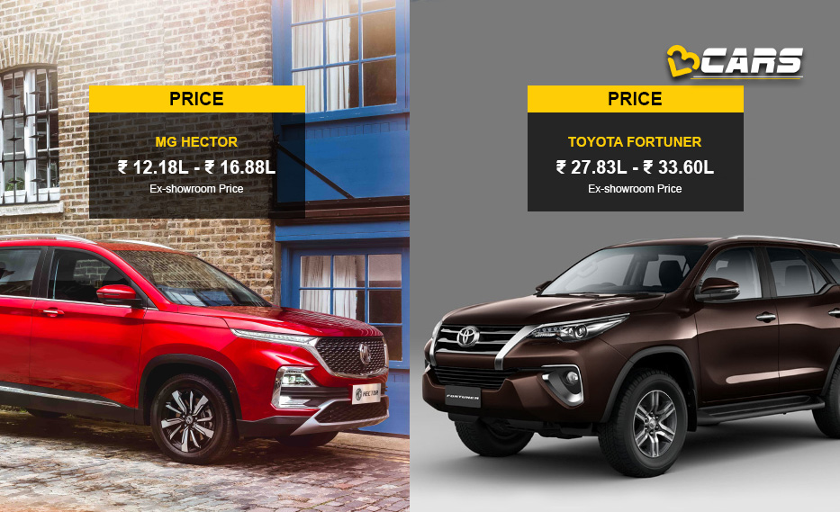 MG Hector vs Toyota Fortuner Price Comparison