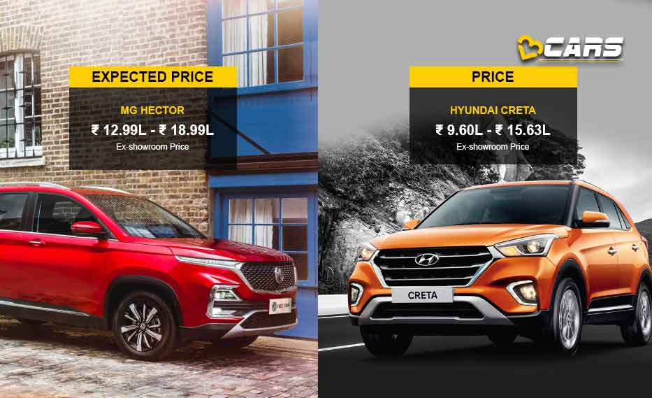 MG Hector vs Hyundai Creta Price Comparison