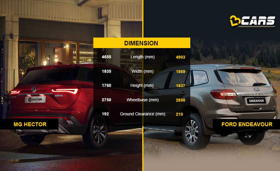 MG Hector vs Ford Endeavour: Price & Specs Comparison