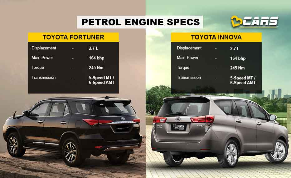 Petrol Engine Comparison