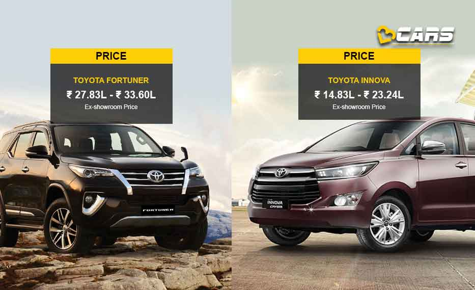Toyota Fortuner vs Toyota Innova Price Comparison
