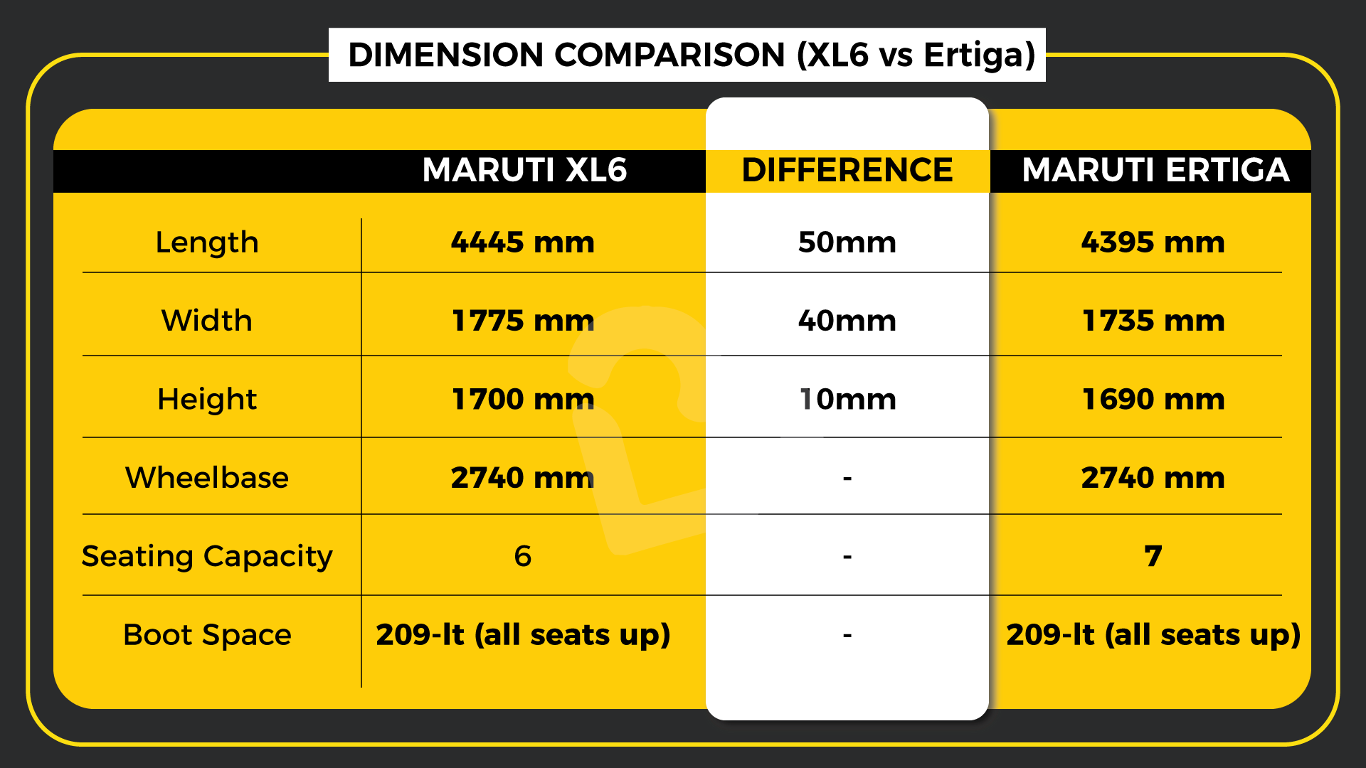Dimension Comparison