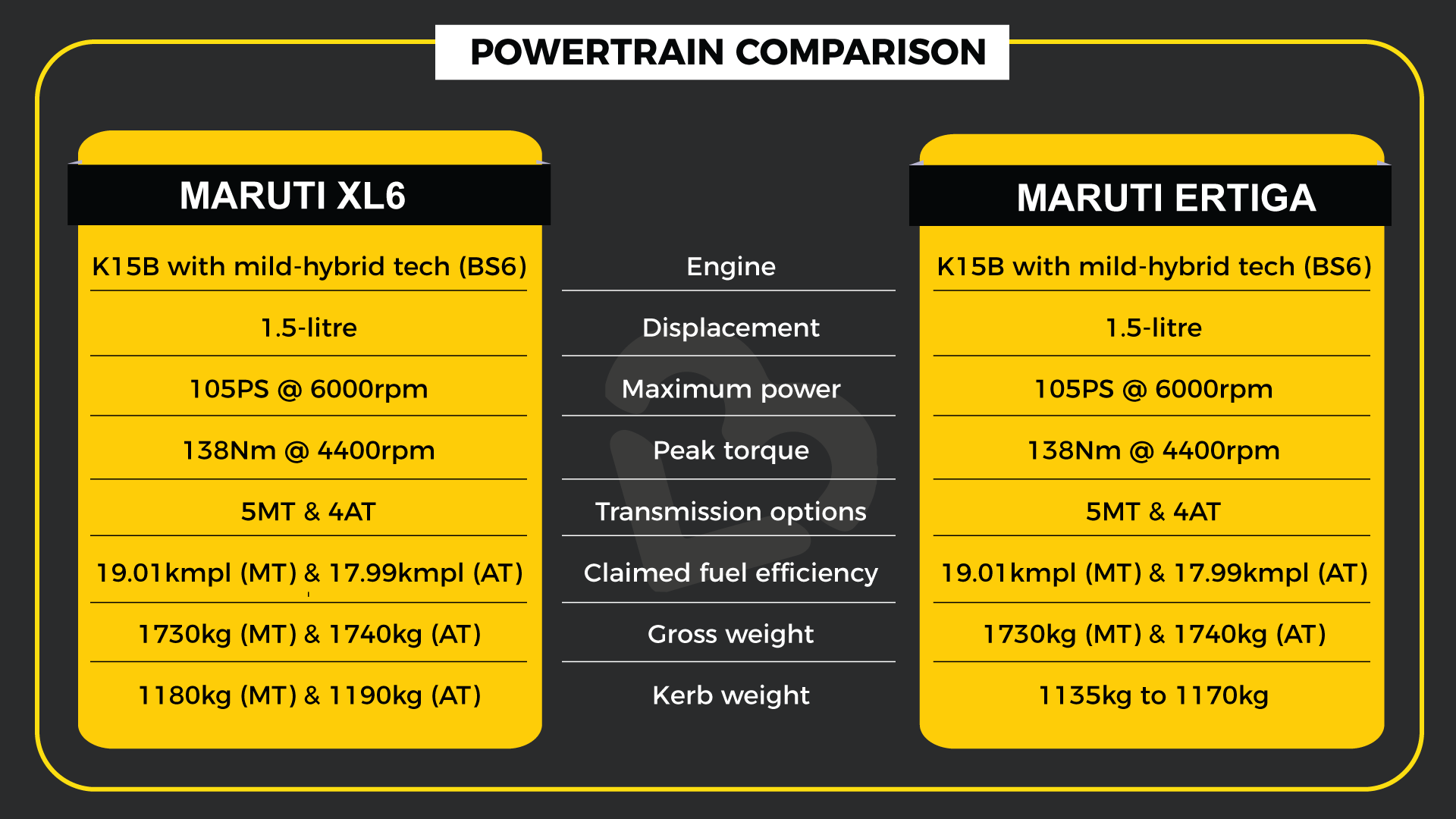 Powertrain Comparison