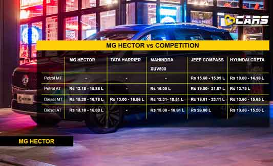 MG Hector vs Competition