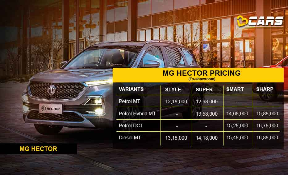 MG Hector Variant wise pricing