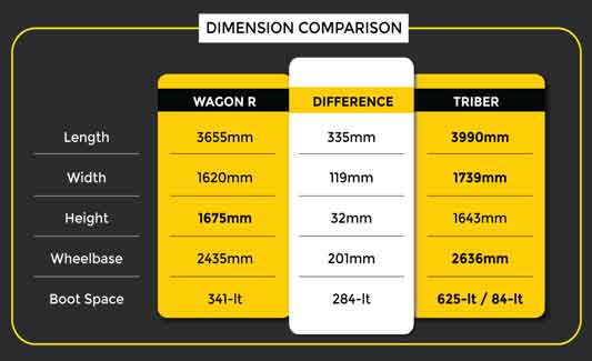 Triber vs WagonR Dimension Comparison