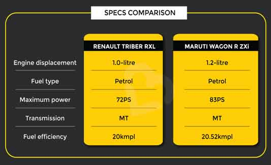 Triber vs WagonR Specs Comparison