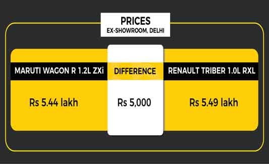 Triber vs WagonR Price Comparison