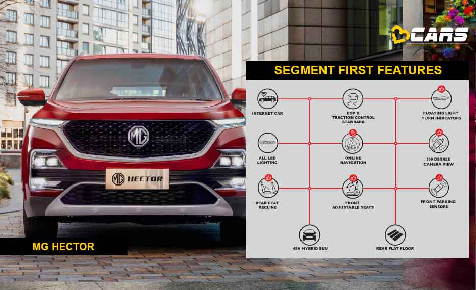 MG Hector Segment First Features