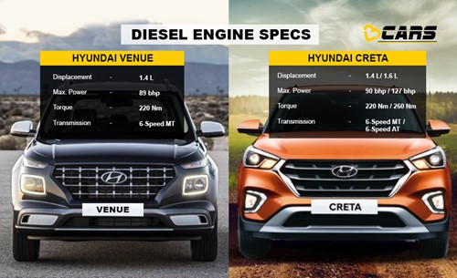 Venue vs Creta diesle engine specs