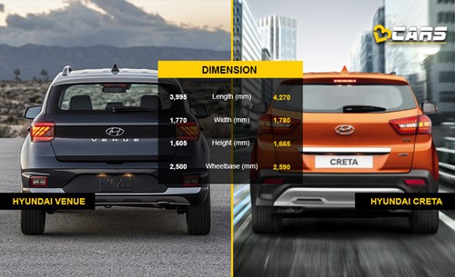 HYundai Venue vs Creta dimensions